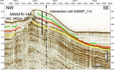 Seismisches Profil, welches auf der Expedition MSM87 aufgezeichnet wurde und die Lokation NWAFR-14A zeigt.